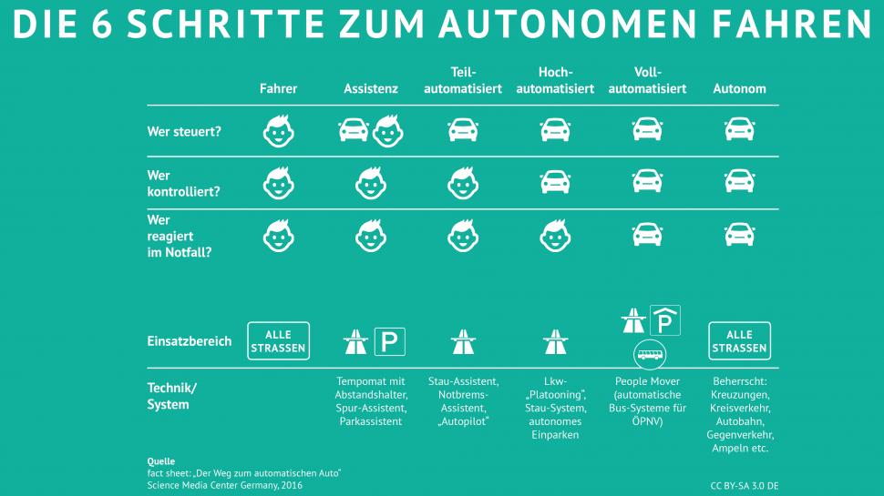 Die 6 Schritte zum autonomen Fahren
